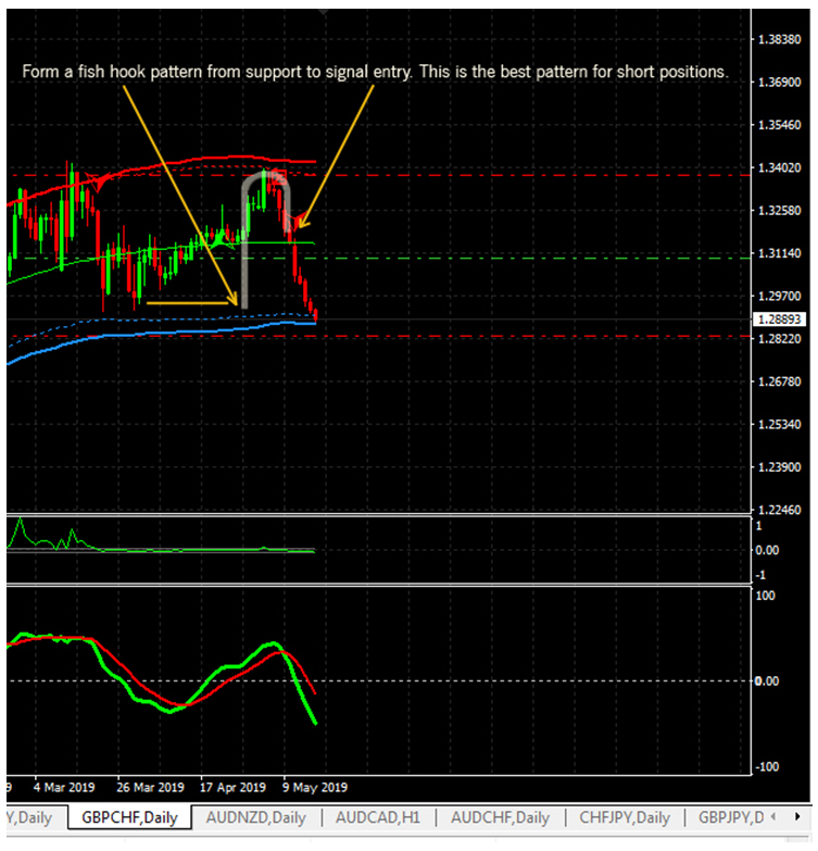 forex4live fish hook pattern