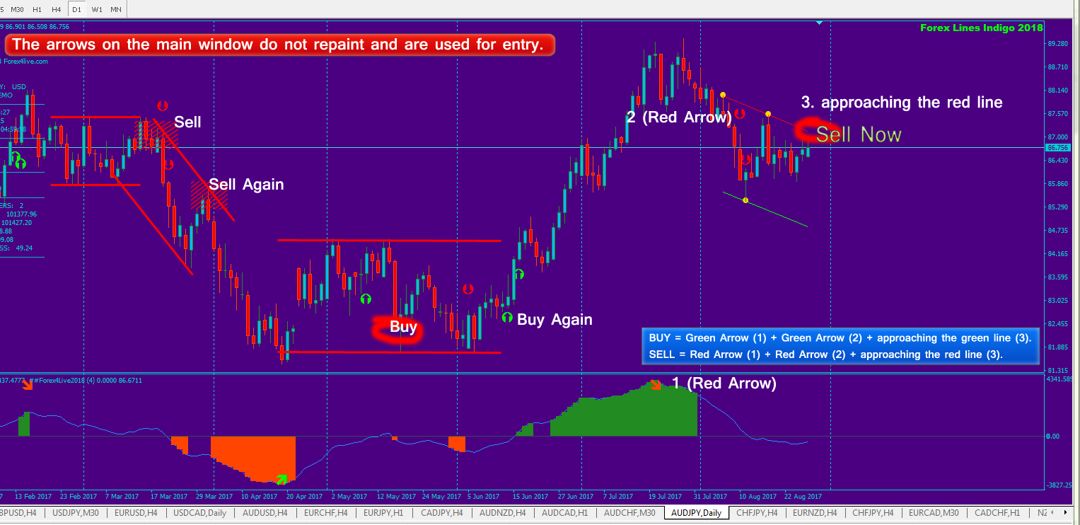 Forex4Live - Forex Trading Signals, Forex4live Reversal 2019