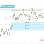 NZDJPY analysis