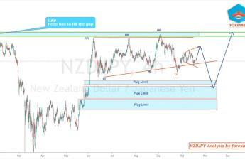 NZDJPY analysis