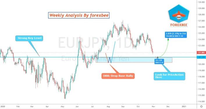 EURJPY Analysis