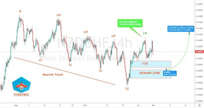 NZDCHF analysis