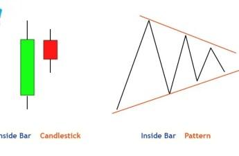 hidden inside bar pattern