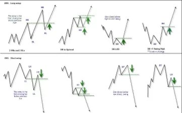 Chart Patterns Forex