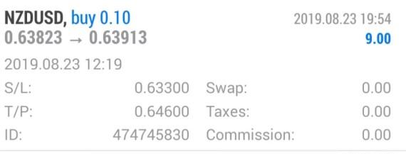 Nzdusd trade closed earn + 10 pips