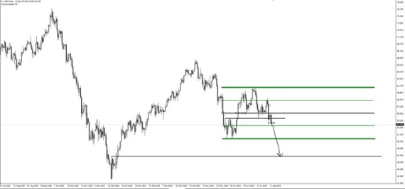 Crude Oil Next Target-Forex Factory Signals