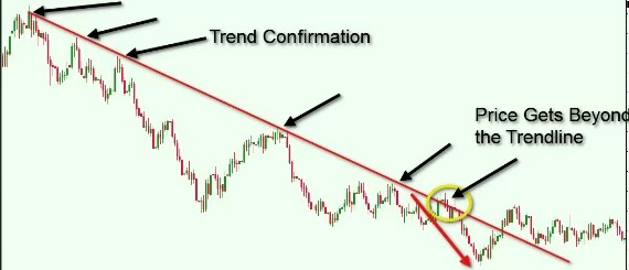 How to Draw Trend lines-Explaining Trend lines-Forex Factory Signals