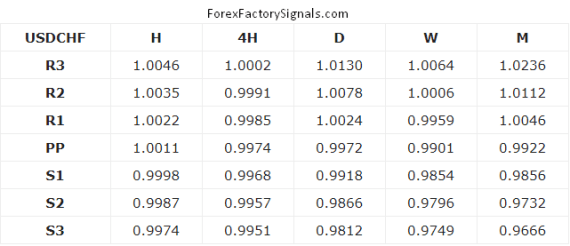 USDCHF SUPPORT AND RESISTANCE LEVEL TODAY