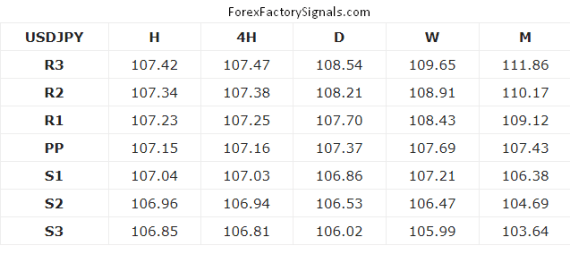 USDJPY SUPPORT AND RESISTANCE LEVEL TODAY