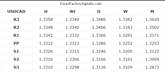 USDCAD SUPPORT AND RESISTANCE LEVEL TODAYUSDCAD SUPPORT AND RESISTANCE LEVEL TODAY