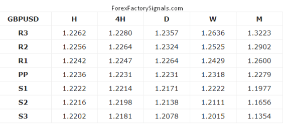 TODAY GBPUSD SUPPORT AND RESISTANCE LEVEL'S