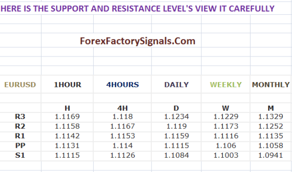 TODAY EURUSD SUPPORT AND RESISTANCE LEVEL'S