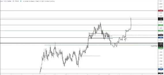 Technical Analysis on Eurusd