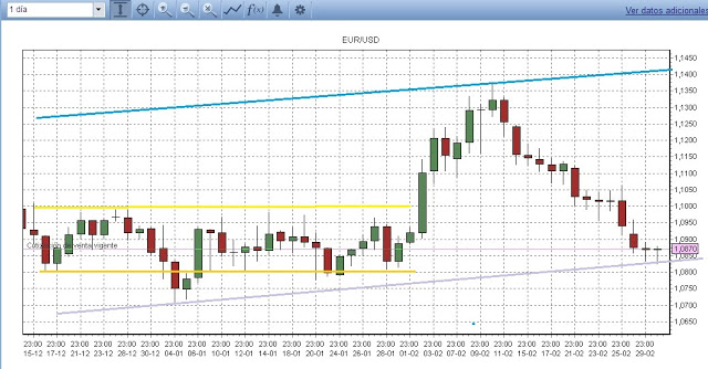 Tendencia intermedia EUR/USD