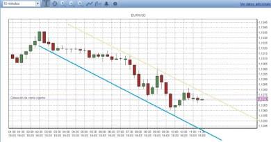 Canal de tendencia bajista EUR/USD