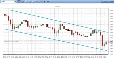 Gráfico Forex velas japonesas EUR/USD