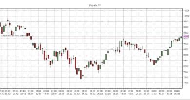 Gráfico IBEX 35 tras las Elecciones Generales del 20-D