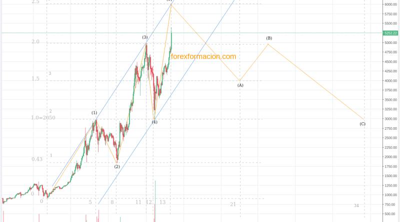 Grafico Bitcoin ondas de Elliott