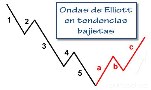 ondas de elliott4
