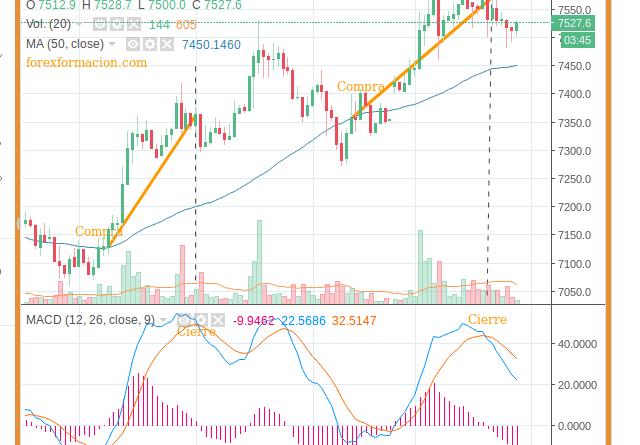 Trading Bitcoin 15 min EMA50 MACD
