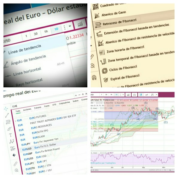 Gráficos trading Forex Formación