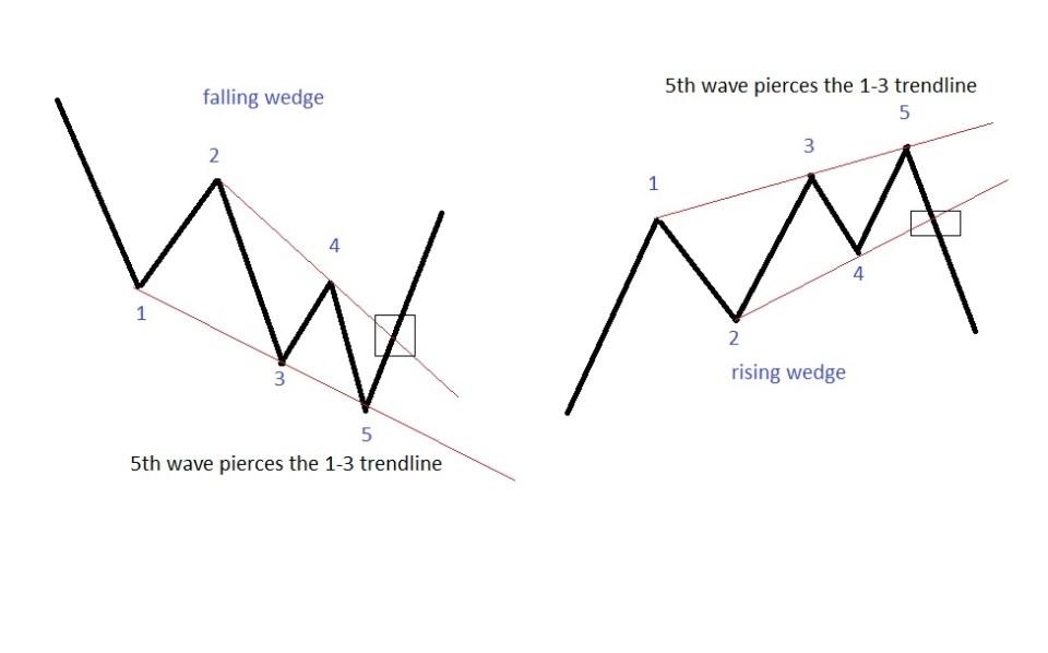 wedges 1