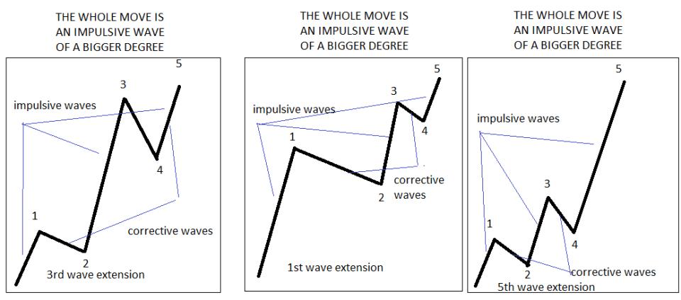 Impulsive waves 3