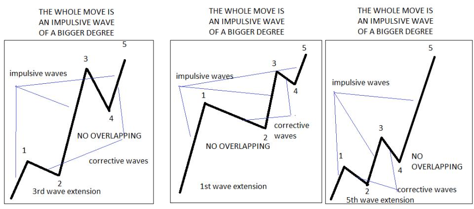Impulsive waves 4