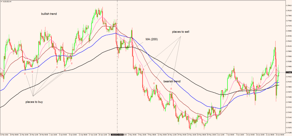 moving averages 3