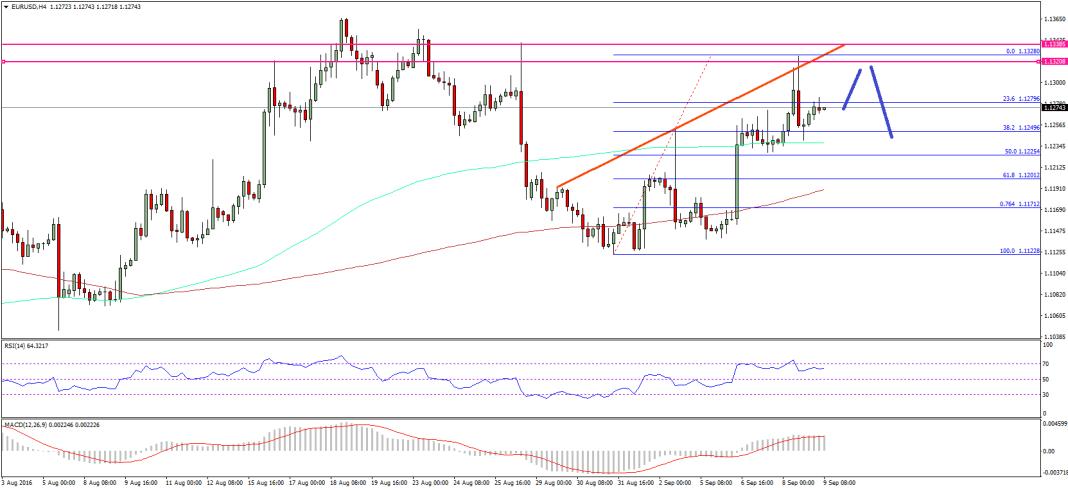 EURUSD Pair Analysis Euro Dollar