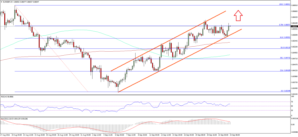 EURGBP Technical Analysis Euro Pound
