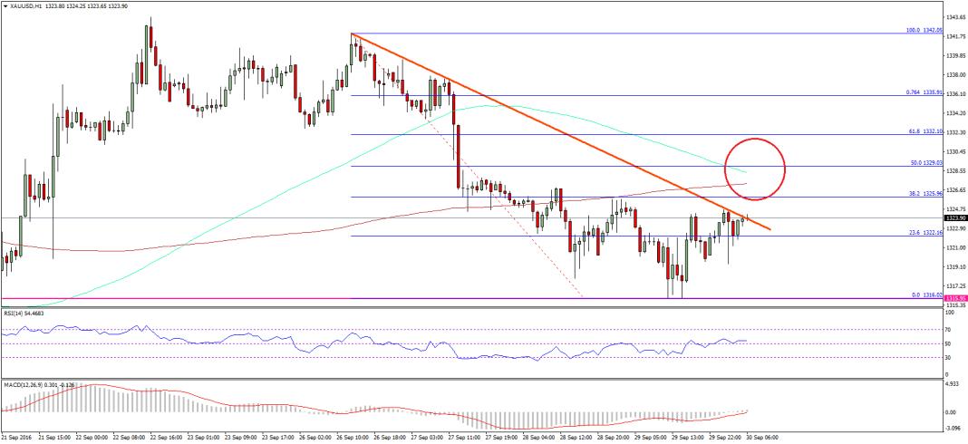 Gold Price Analysis Versus US Dollar