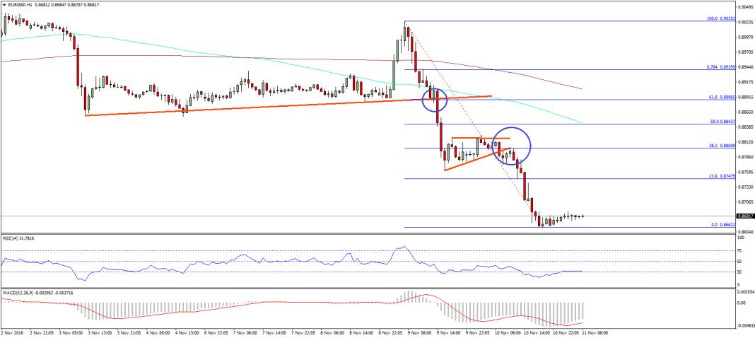 EUR GBP Technical Analysis Euro Poiund