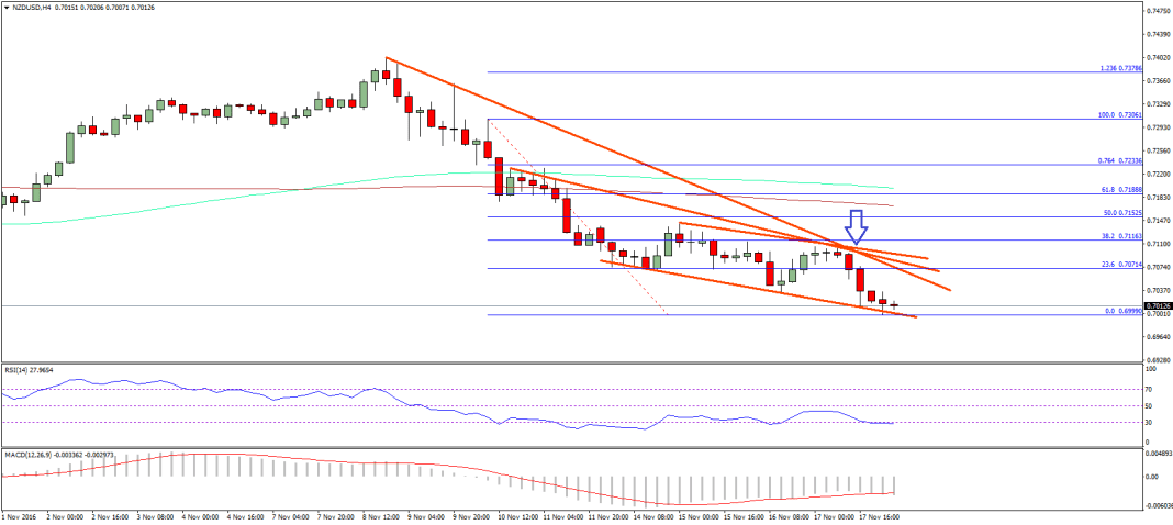 NZD/USD Technical Analysis