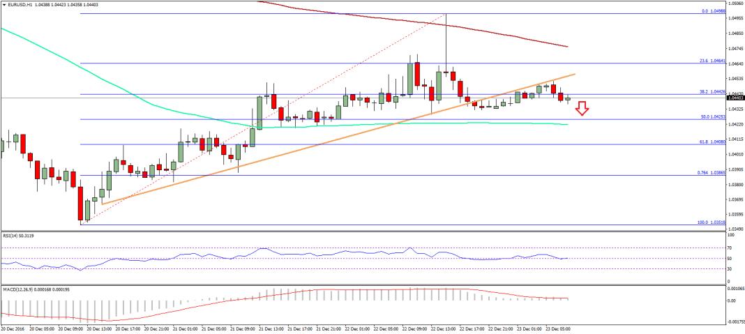 EUR/USD Technical Analysis Euro Dollar