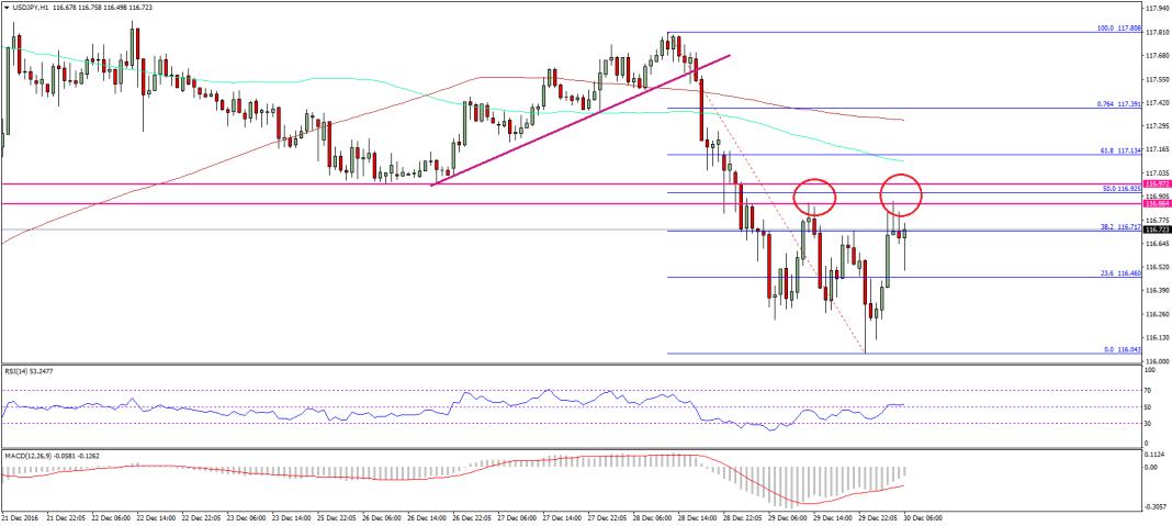 USD/JPY Technical Analysis Dollar Yen