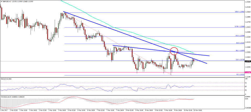 GBP/USD Technical Analysis Pound US Dollar