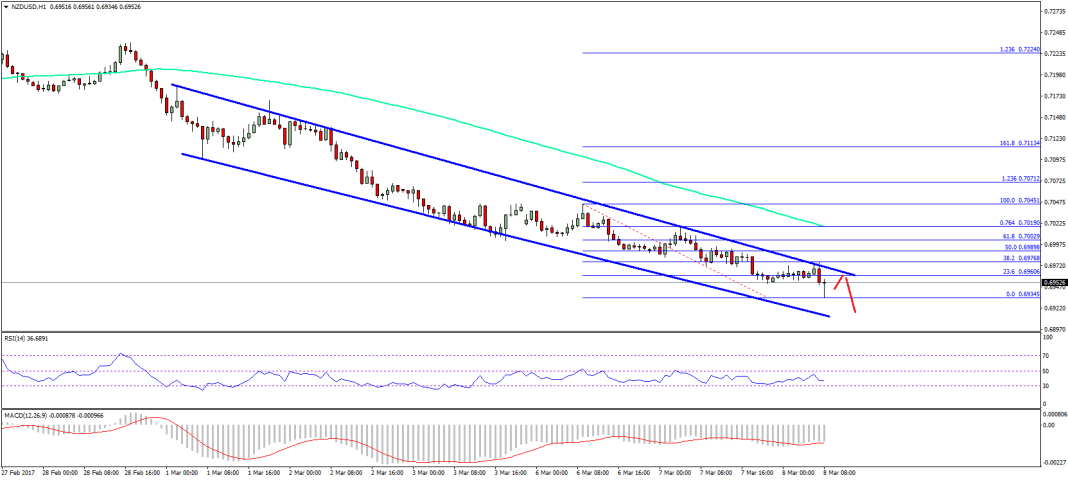 NZD/USD Technical Analysis New Zealand US Dollar