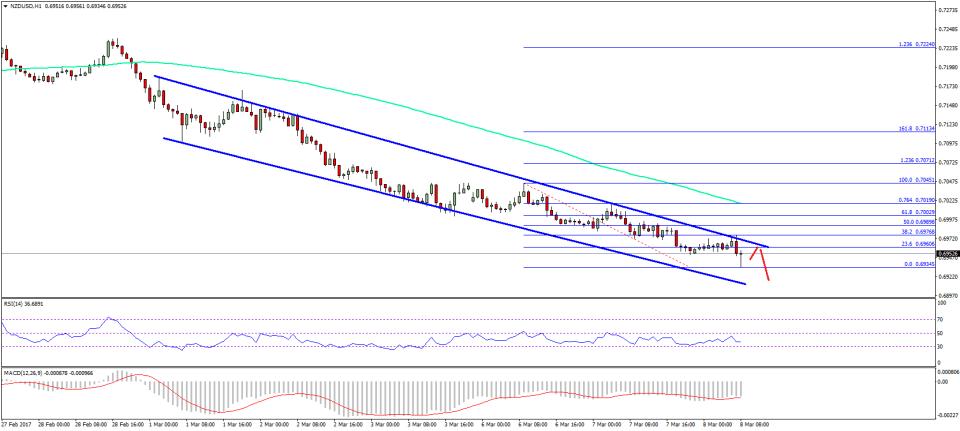 NZD/USD Technical Analysis New Zealand US Dollar