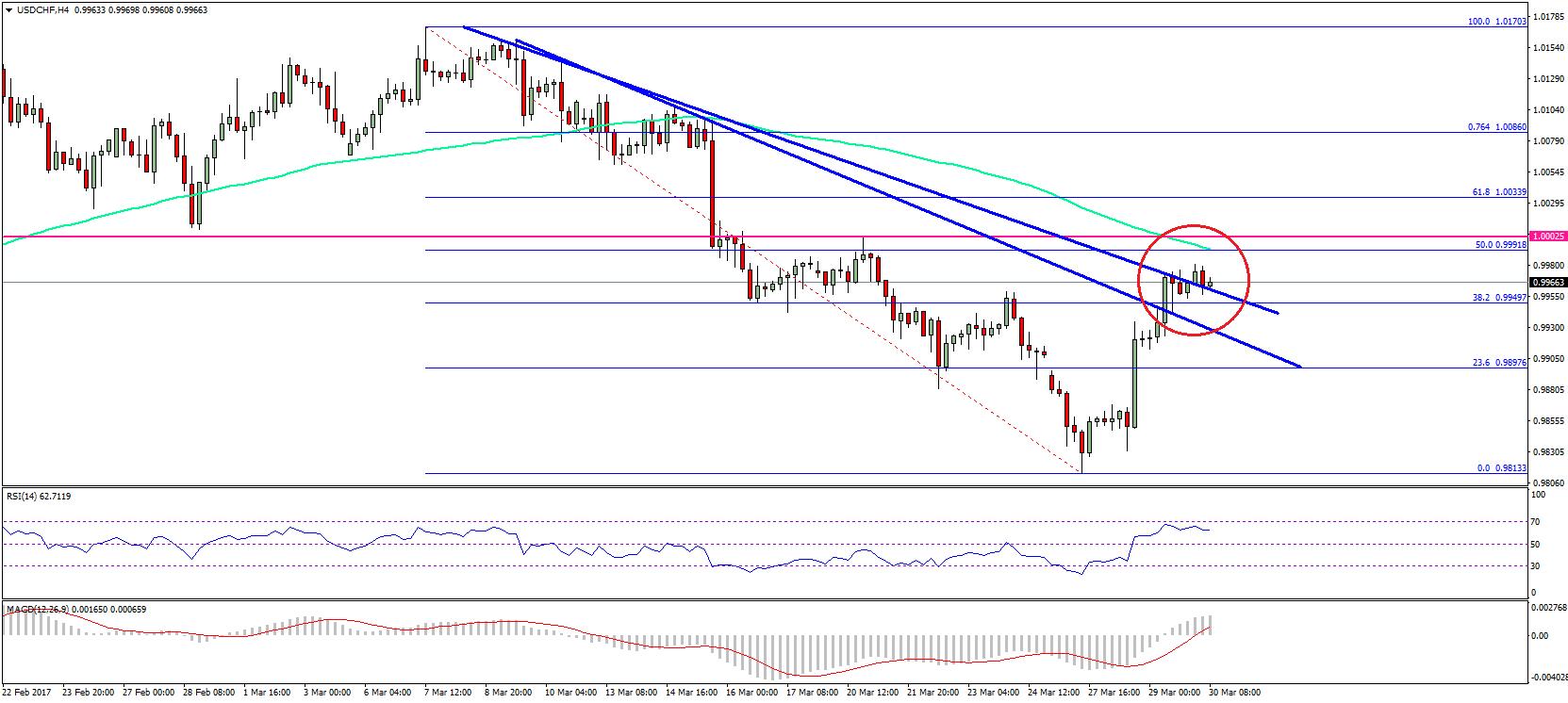 Forex swiss franc dollar
