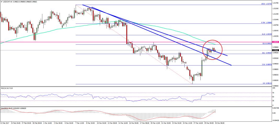 USD/CHF Technical Analysis Dollar Swiss Franc