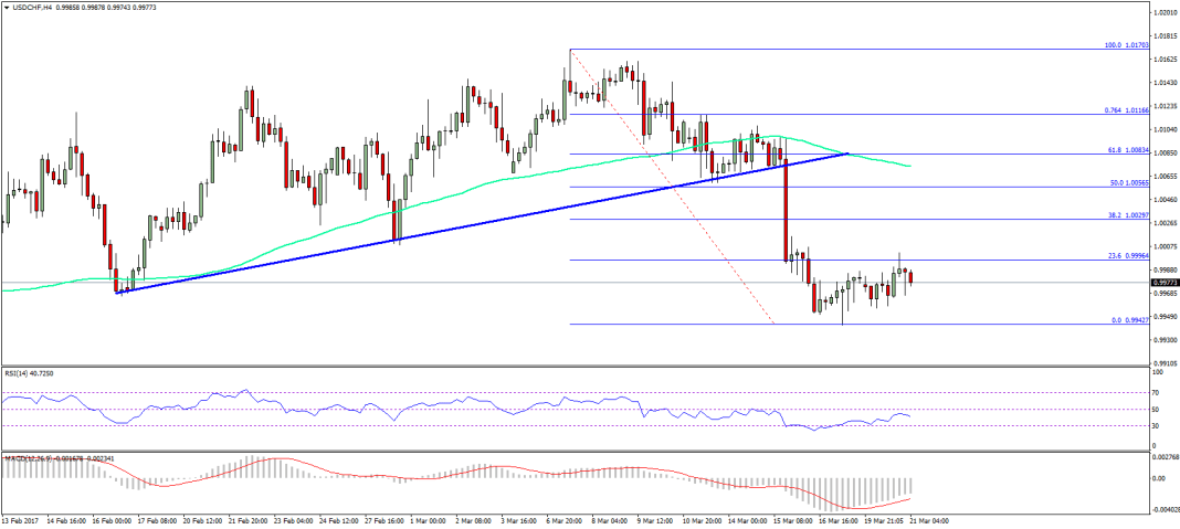 USD/CHF Technical Analysis Dollar Franc