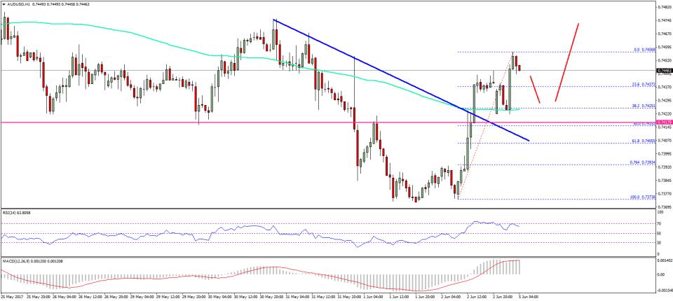 AUD/USD Technical Analysis Aussie US Dollar