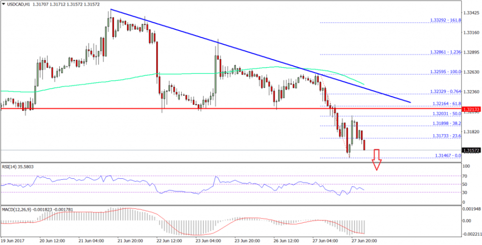 USD/CAD Technical Analysis US Dollar Canadian Dollar