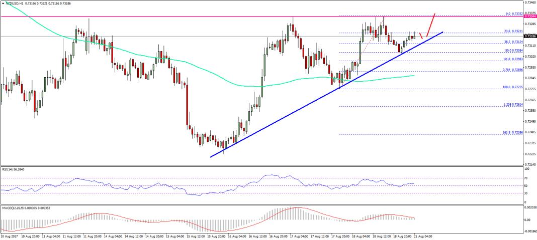 NZD/USD Technical Analysis New Zealand Dollar US Dollar
