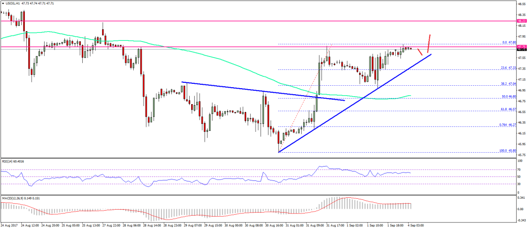 Crude Oil Price Technical Analysis