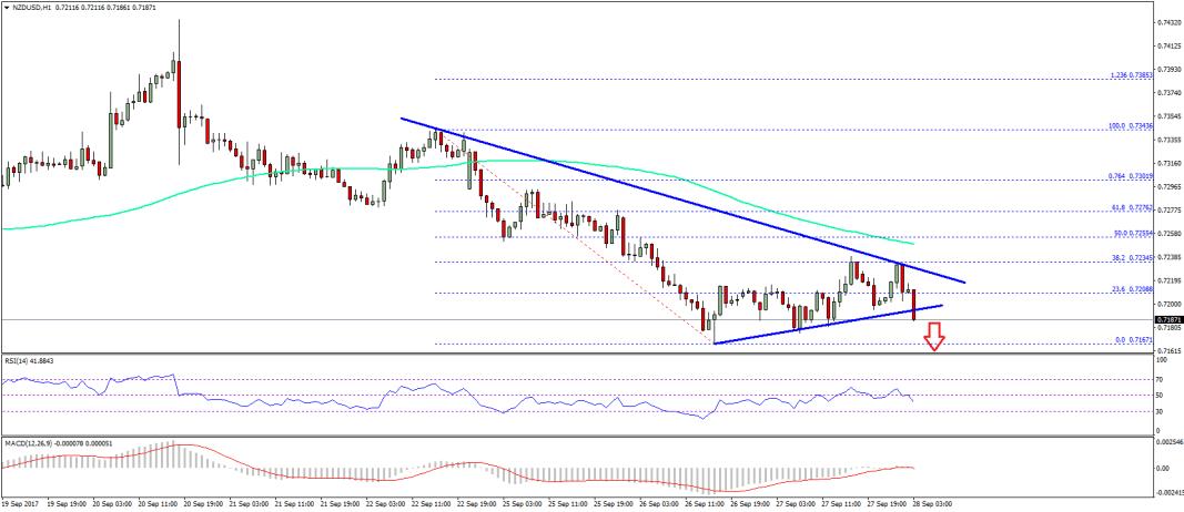 NZD/USD Technical Analysis New Zealand Dollar
