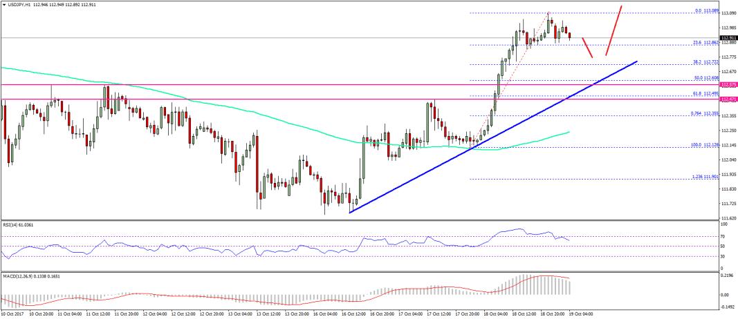 USD/JPY Technical Analysis US Dollar Japanese Yen