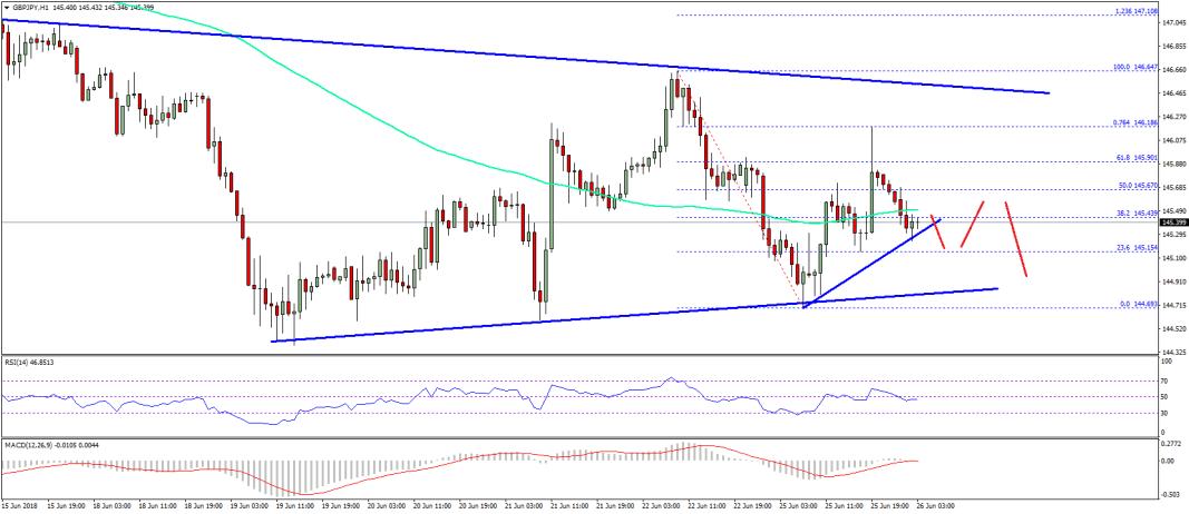 GBP/JPY Technical Analysis British Pound Japanese Yen