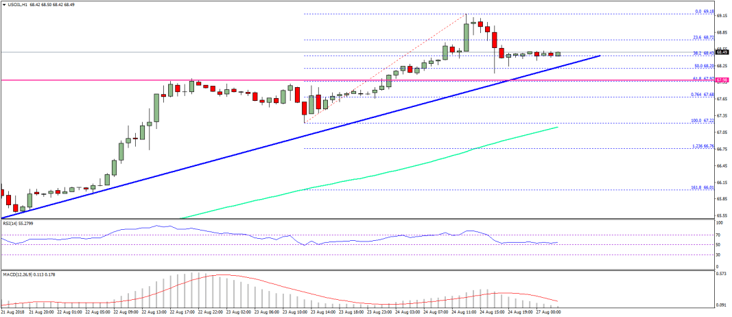 Oil Price Technical Analysis Chart